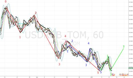 USDRUB_TOM: Волновой анализ: волна 5 закончилась?