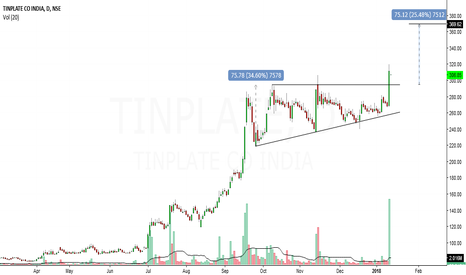 TINPLATE: tinplate looks bulish in short term
