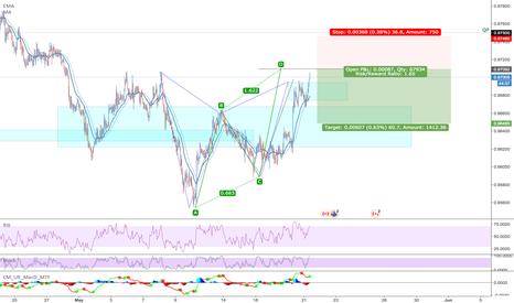 AUDCAD: [AUDCAD] Failed Gartley but maybe a short trade at 1.618 ABCD