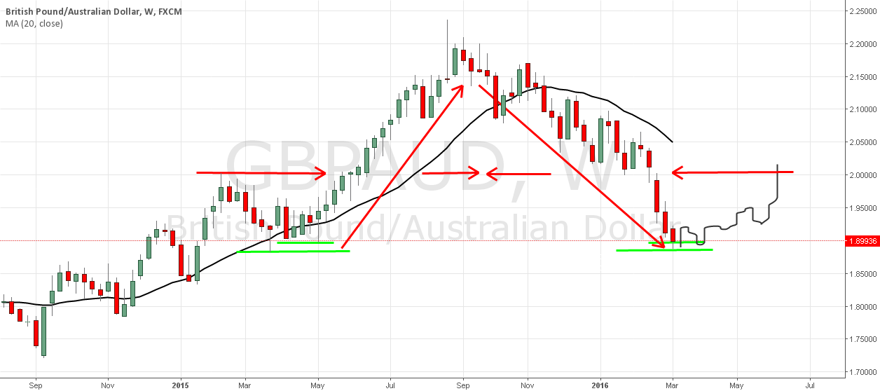 GBPAUD with A :)