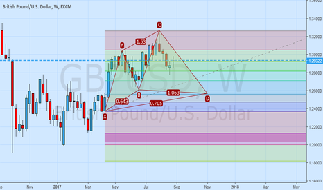 GBPUSD: GBPUSD possible Cypher
