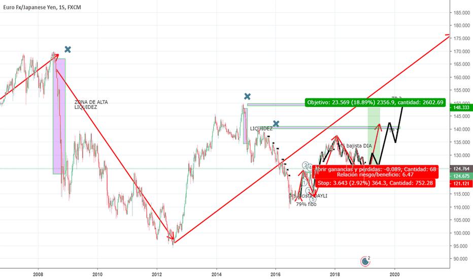 EURJPY: EUR JPY especulando a largo plazo