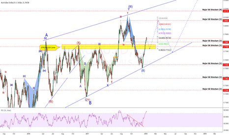 AUDUSD: AUDUSD: You Think That Was A HUGE Wave? You Aint Seen NothinYet!