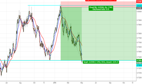 AUDUSD: 600 pips done and dusted but now we have hit support so where to