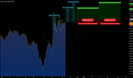 BTCUSD: [BITCOIN] POTENTIAL WAVE 5 IN PLAY....