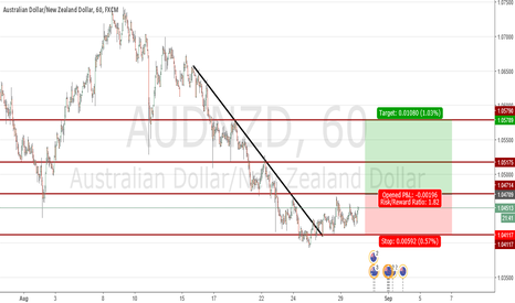 AUDNZD: AUDNZD looking for long term