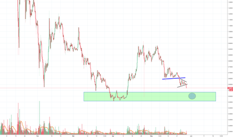 XRPUSD: XRP Ripple still dropping according to plan, target is in reach