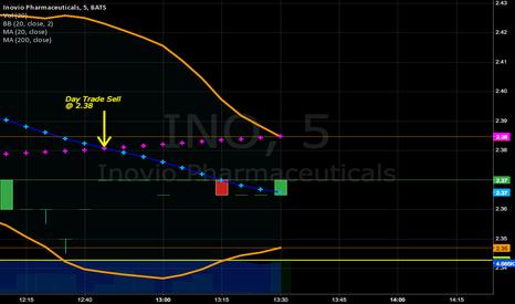 INO: INO-Day Trade Sell