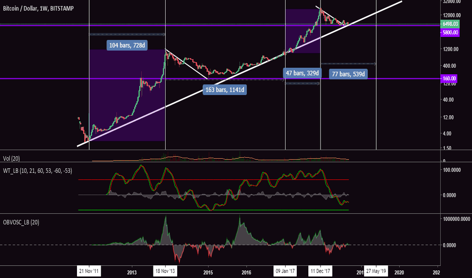BTCUSD: Why Bitcoin (BTC) Might Benefit From Extended US China Trade War