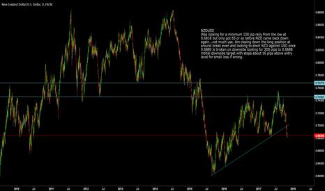 NZDUSD: NZDUSD: Going flat with a short setup on break below 0.6880