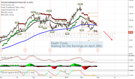 PCRX: Death Cross