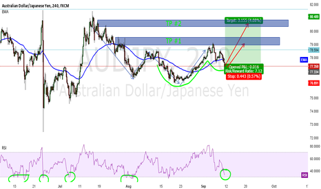 AUDJPY: AUDJPY CUP AND HANDLE GOING LONG!! NICE SETUP