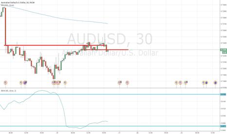 AUDUSD: Volatility Breakout AUDUSD 30m Short 20160520