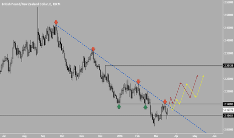 GBPNZD: GBPNZD - 2.150 Key level (Directional Post) - EARLY BIRD