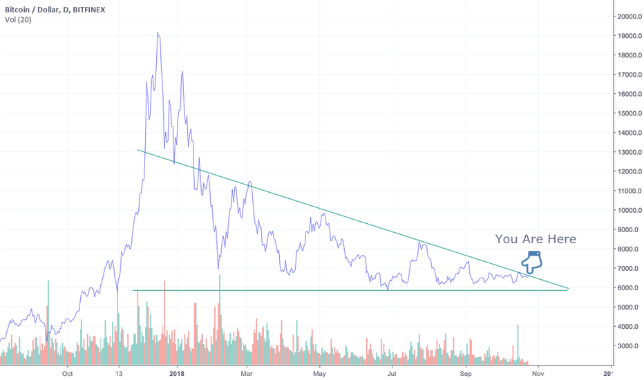 BTCUSD: Bitcoin Price is Coiling- Expect A Breakout Soon!