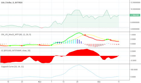 LSKUSD: LSK Coppock crossed - to +