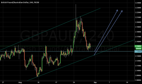 GBPAUD: GBPAUD - 4hour channel
