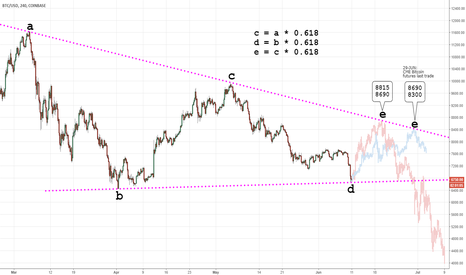 BTCUSD: 2018 Cryptocurrency Crash (Elliott Wave): Triangle Phinance II