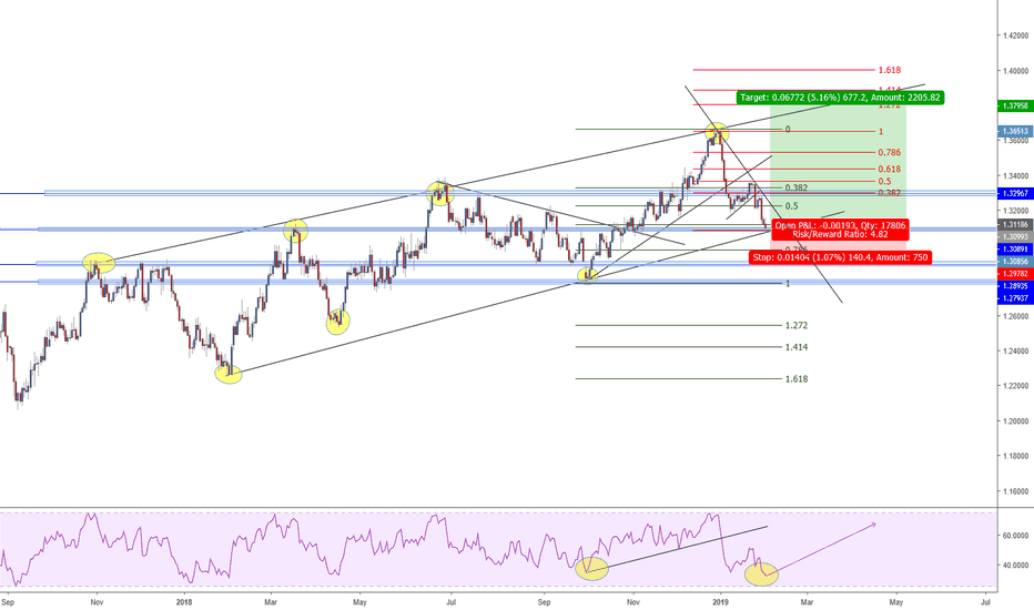 USDCAD: USDCAD LONG RUN