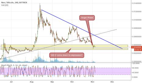 NEOBTC: Neo Market Cycle