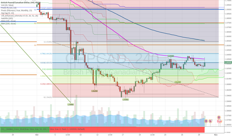 GBPCAD: GBPCAD | Fibonacci & EMA Analysis - Potential SELL Side