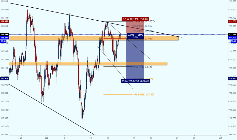 USDJPY: USDJPY - Fibonacci 61.80% Retracement