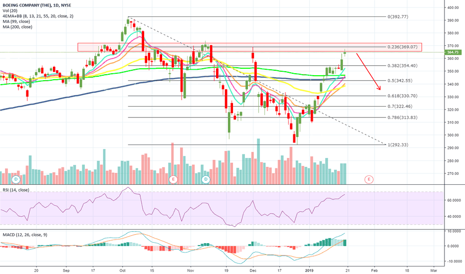 BA: Expect a BIG PULLBACK from this High Flyer, $BA | #Boeing!