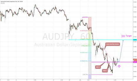 AUDJPY: Waiting for audjpy long