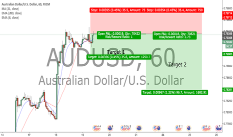 AUDUSD: SHORT for AUDUSD Double Top