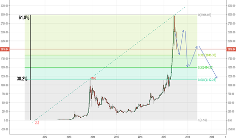 BTCUSD: 黄金比で綺麗に分割されたビットコイン