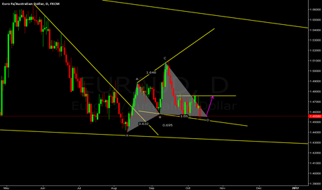 EURAUD: EURAUD CYPHER COMPLETED