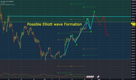 BTCUSD: Possible Elliott wave Formation