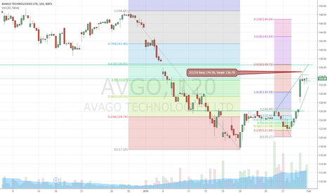 AVGO: AVGO long 134.30/ 132.90, 1.7r to T1 at 136.70