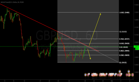 GBPUSD: GBPUSD HOURLY VIEW