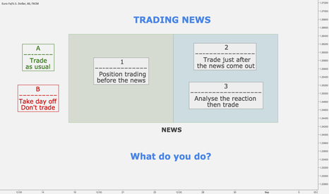 EURUSD: TRADING NEWS