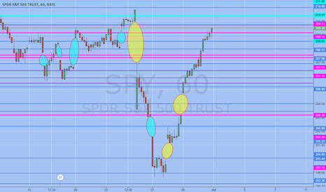 "SPY: A very ""gappy"" month...fill final gaps then back down."