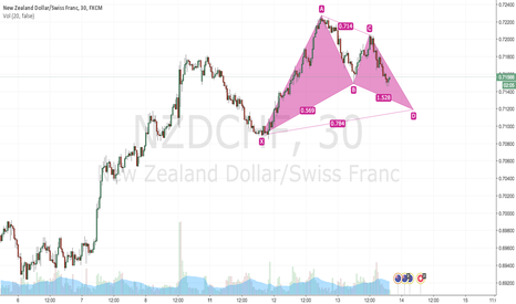 NZDCHF: Is this a bullish gartley setup on NZDCHF 30 minute?