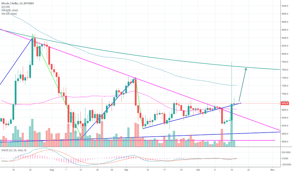 BTCUSD: Tether is going to melt down. Going to be a massive pump / dump.