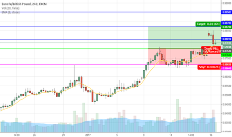 EURGBP: EURGBP breakthrough out of the box