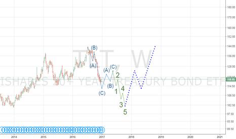 TLT: TLT in 1leg of H&S pattern