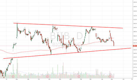 BIIB: Approaching channel support