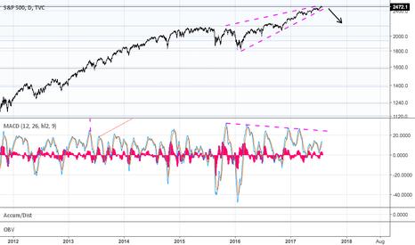 SPX: S&P to (finally) correct?
