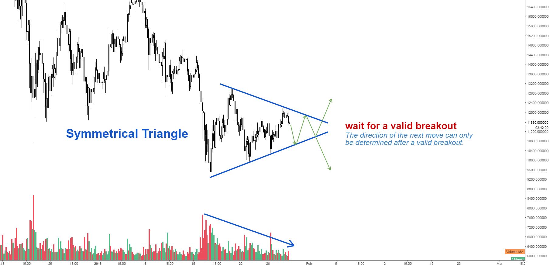Bitcoin Price Analysis (Update)
