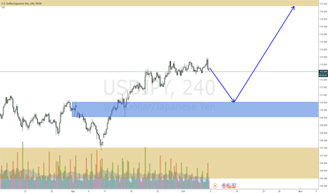 USDJPY: USDJPY may fall big before continuing up