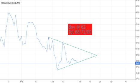 TARMAT: Tarmat Ltd(TARM)  Symmetrical Triangle