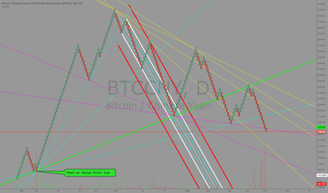 BTCCNY: Trendlines on Renko Chart Method, re: Bitcoin/Chinese Yuan