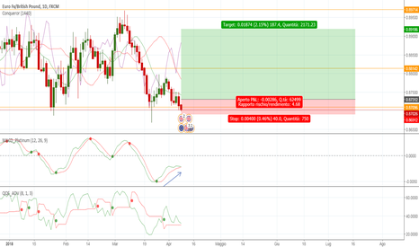 EURGBP: EurGBP, long su supporto weekly, divergenza MACD