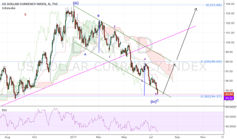 DXY: DXY; king dollar to be back