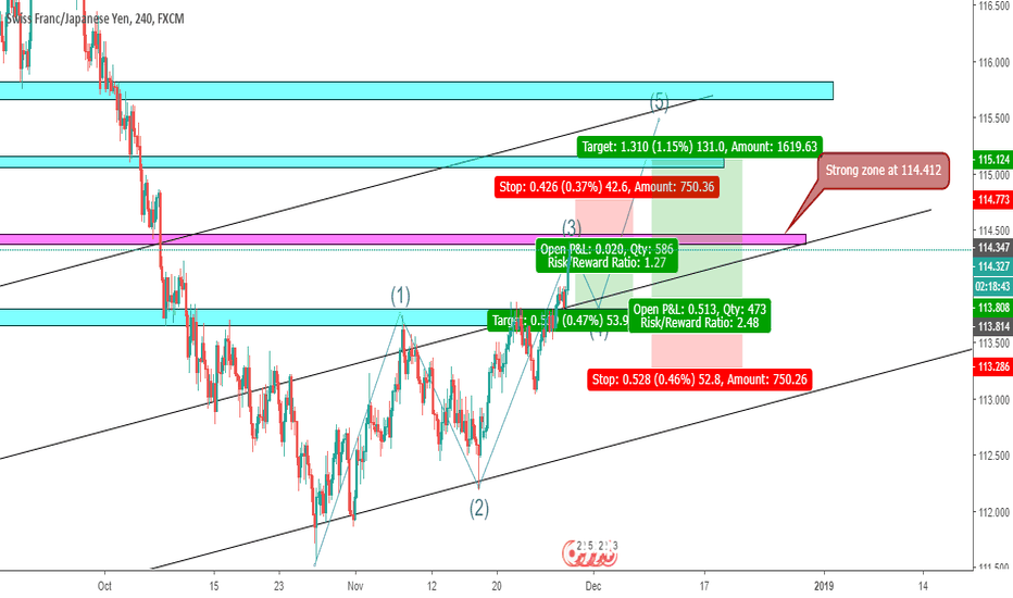 CHFJPY: CHFJPY short and then long