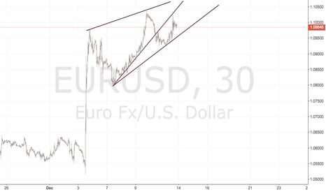 EURUSD: wedge